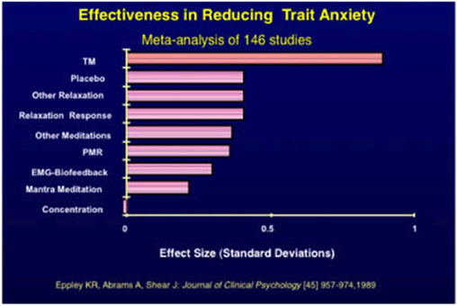 Effectiveness in reducing trait anxiety